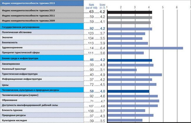 Индекс конкурентоспособности туризма - 2013