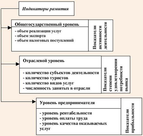 Система индикаторов развития туризма