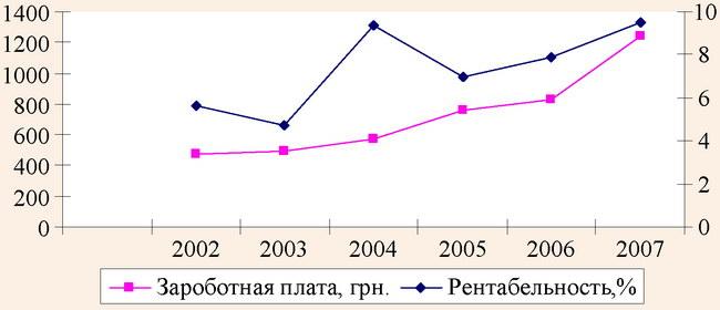 Динамика показателей среднемесячной зароботной платы и уровня рентабельности турфирм в АР Крым