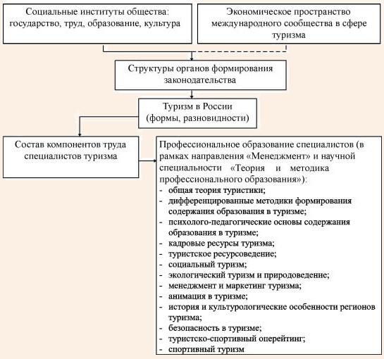 Прогнозируемый перечень программ подготовки магистров в структуре научно-педагогических кадров