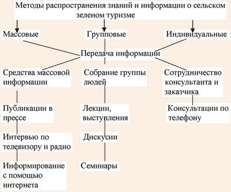 Методы распространения информации и знаний