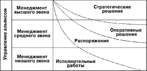 Управление предприятиями-участниками стратегического альянса