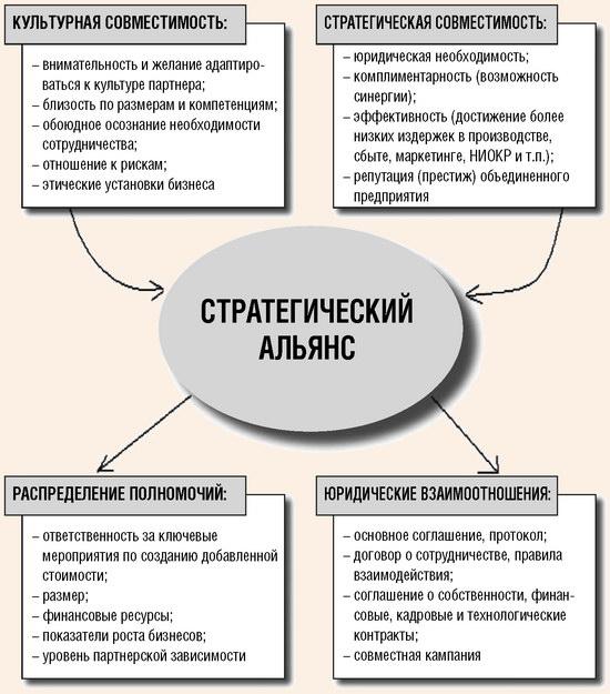 Основные аспекты деятельности стратегического альянса