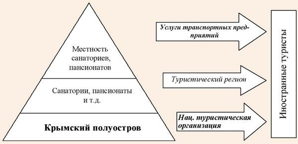 Модель туристического региона