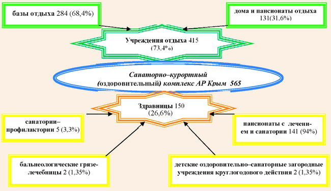 Структура санаторно-курортного комплекса АР Крым