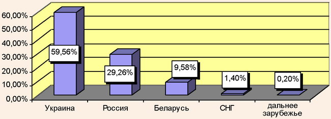 Распределение рекреантов АР Крым по государственной принадлежности