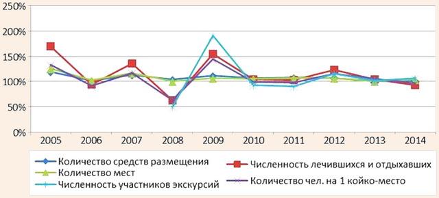 Динамика показателей развития туристско-рекреационного комплекса Республики Абхазия