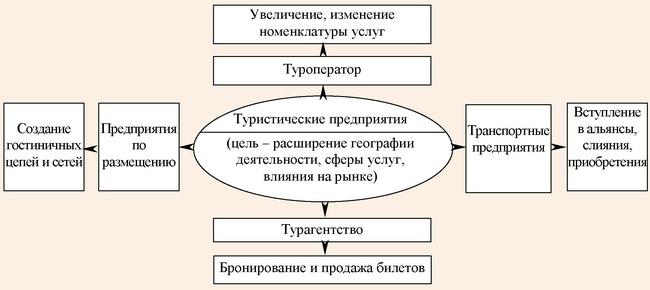 Модель горизонтальной формы диверсификации туристических предприятий