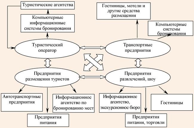 Модель вертикальной формы диверсификации туристических предприятий