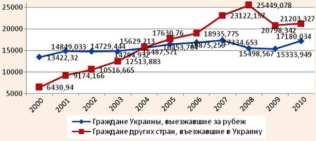 Динамика изменения количества граждан, въезжающих в Украину и выезжающих из страны за рубеж