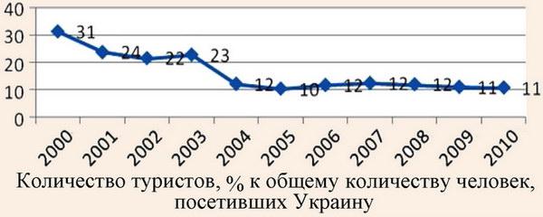 Доля туристов в общей численности граждан других стран, посетивших Украину