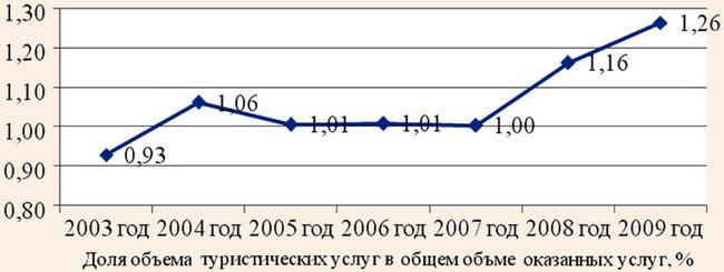 Динамика изменения доли туристических услуг в общем объеме оказанных услуг в Украине