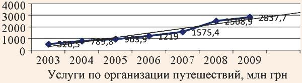 Динамика изменения объема услуг по организации путешествий в Украине