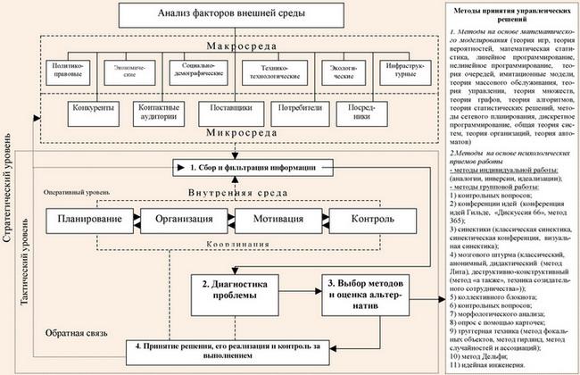 Концептуальная модель принятия
