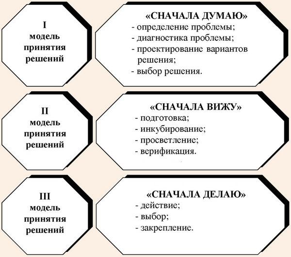 модель саймона принятия решений
