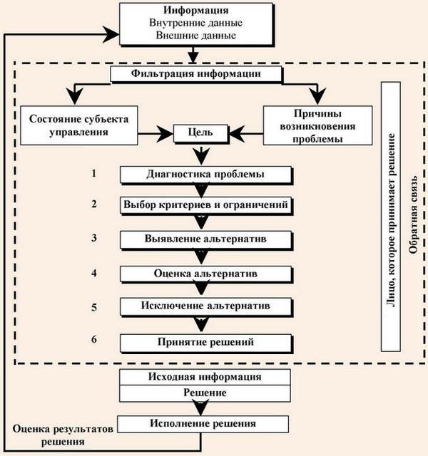 Модель процесса принятия управленческих решений на туристическом предприятии