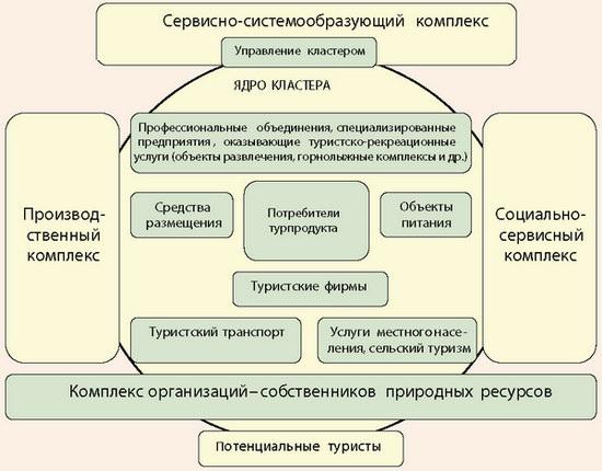 Функциональная структура туристского кластера