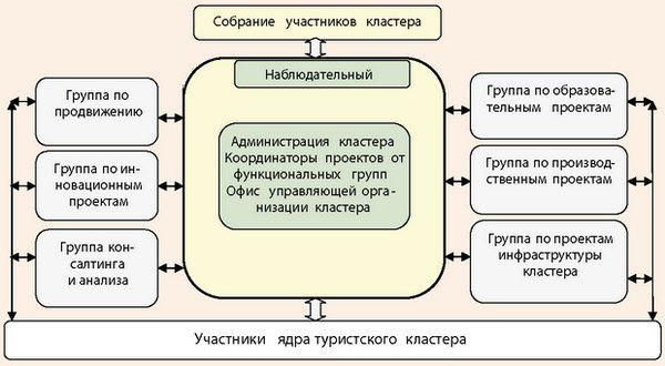 Схема управленческой структуры туристского кластера