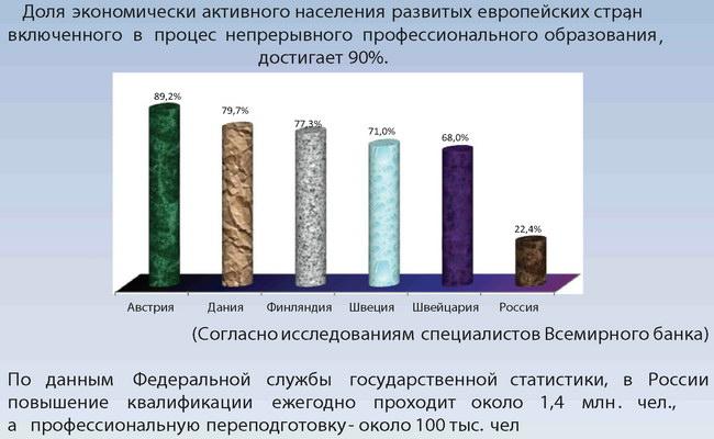 Доля человеческого капитала в структуре национального богатства ведущих европейских стран