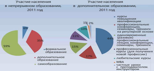 Непрерывное образование в Российской Федерации