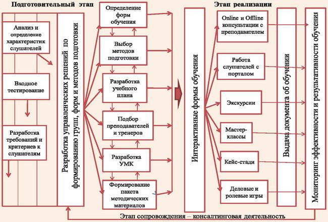 Модель управления системой подготовки и поддержки обучения слушателей по программам ДПО