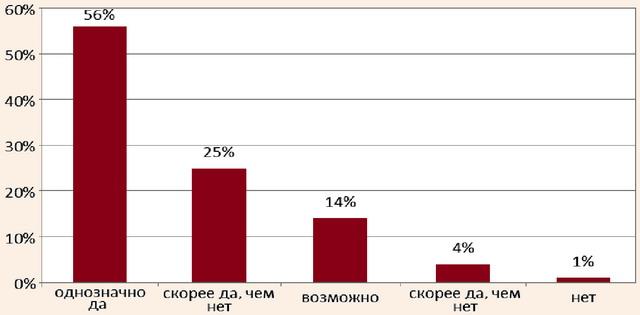 Распределение событийных туристов по готовности повторно посетить Санкт-Петербург