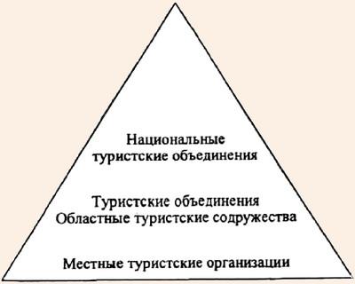 Туристские структуры различных региональных уровней