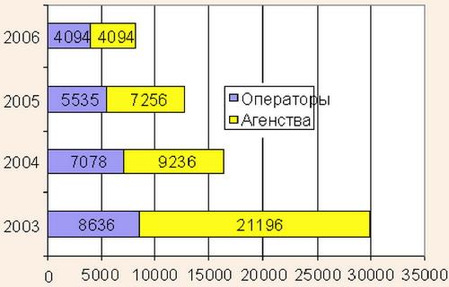 Количество зарегистрированных турфирм в РФ