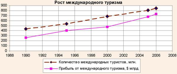 Рост международного туризма, 1990-2006 гг.