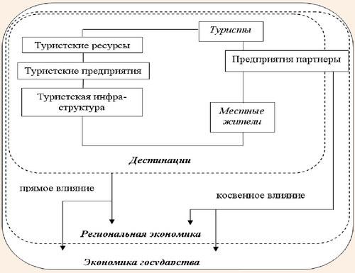 Взаимосвязь дестинации с экономикой государства