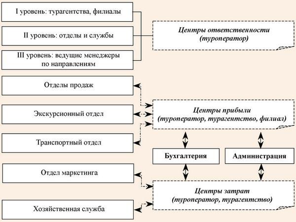 Внедрение элементов контроллинга в систему управления туристического оператора
