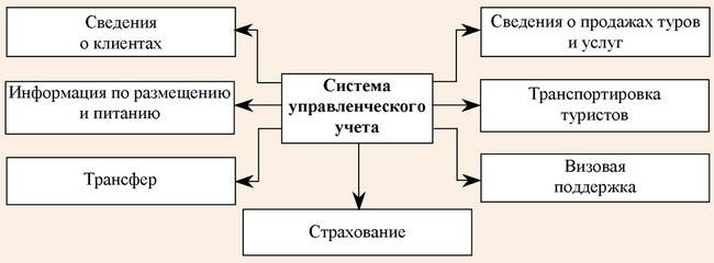Структура системы управленческого учета