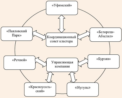 Схема регионального