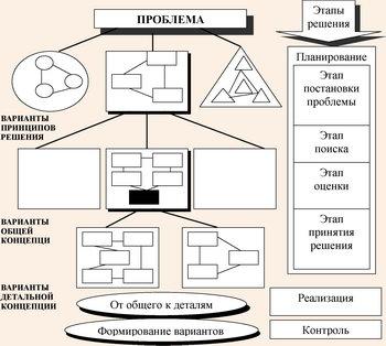 Схема формирования концепции развития