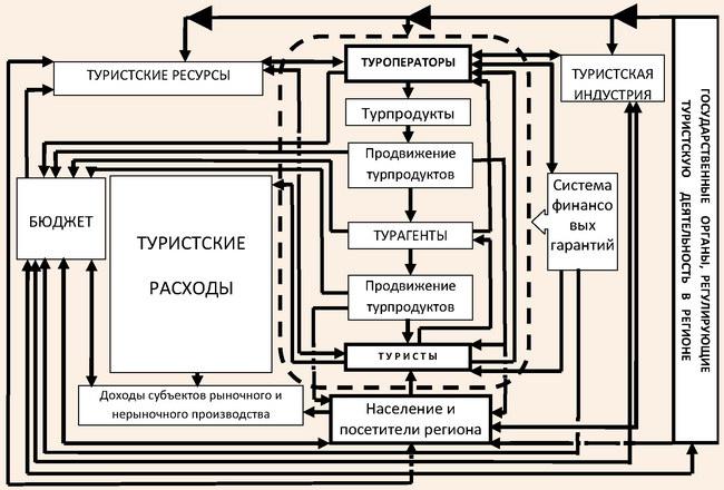 Модель организации туристской деятельности в регионе