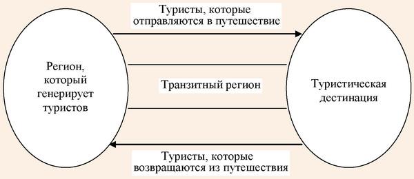Туризм как система по Н. Лейперу