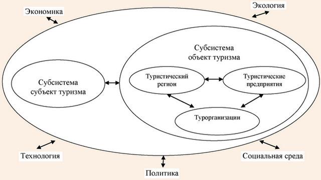 Система туризма по концепции К. Каспара