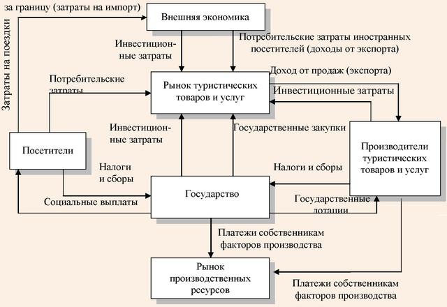 Туризм как экономическая система по А.Ю. Александровой