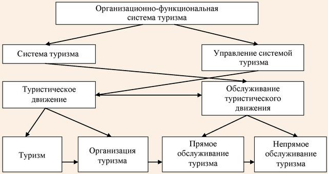 Организационно-функциональная система туризма по версии М. Борущака