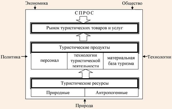 Авторская концепция системы туризма