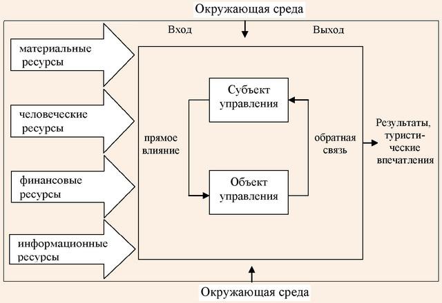Общая схема функционирования системы управления туризмом