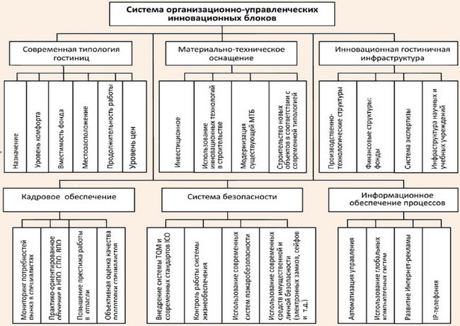 Блок-схема организационно-управленческих инновационных блоков в гостиничном бизнесе