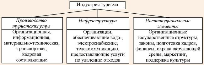 Структура индустрии туризма