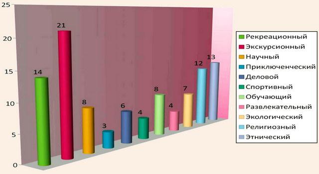 Виды туризма, представленные в Узбекистане, и их процентное соотношение