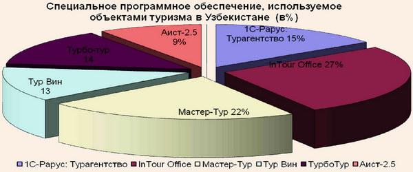 Структура и процентный состав специального программного обеспечения, используемого объектами туристического сервиса в Узбекистане