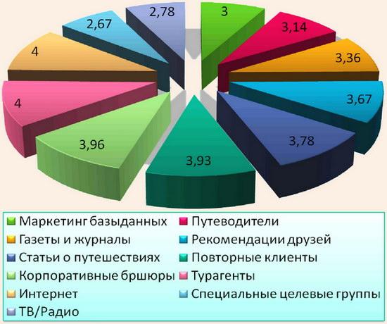 Диаграмма опроса иностранных туристов, принявших решение о путешествии по маршруту «Великий Шелковый путь»