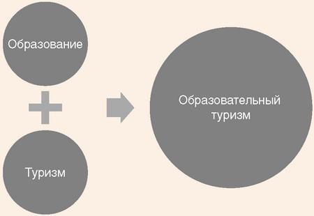 Система элементов образовательного туризма