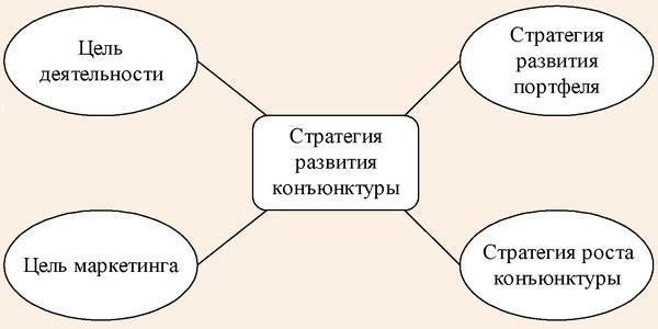 Стратегия развития рыночной конъюнктуры