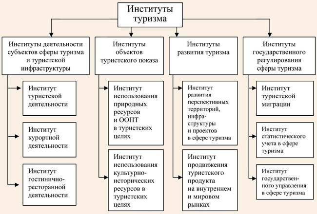Классификация институтов туризма по функциональному признаку