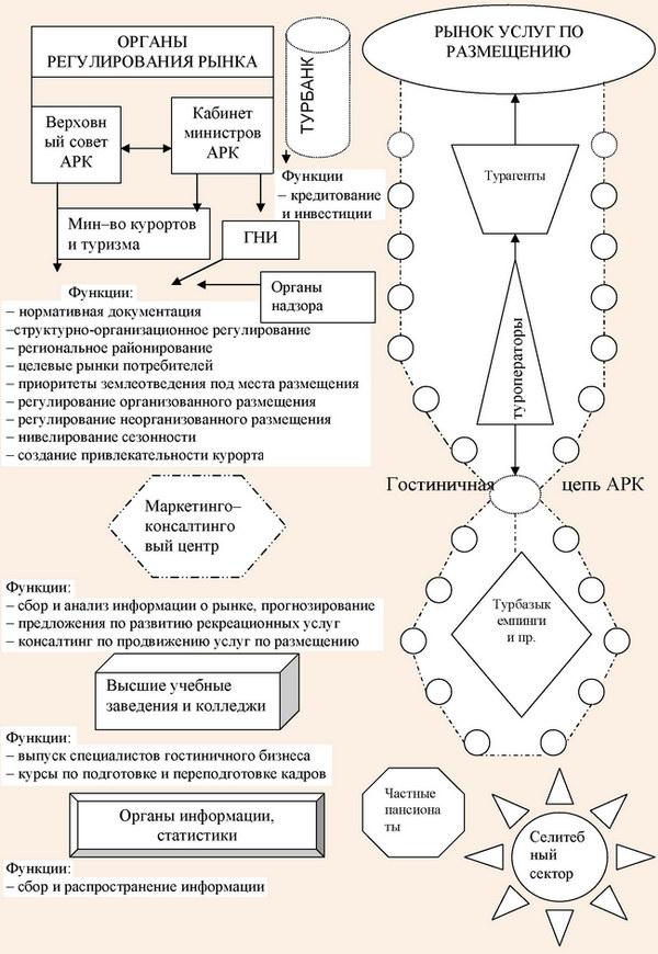 Схема институциональной модели гостиничного комплекса АРК